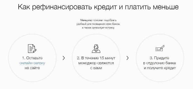 русфинанс кредит онлайн 80