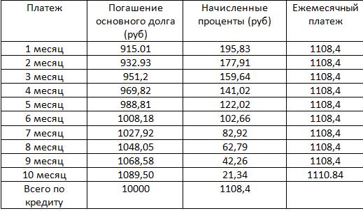 Как досрочно погасить кредит в Русфинанс банке